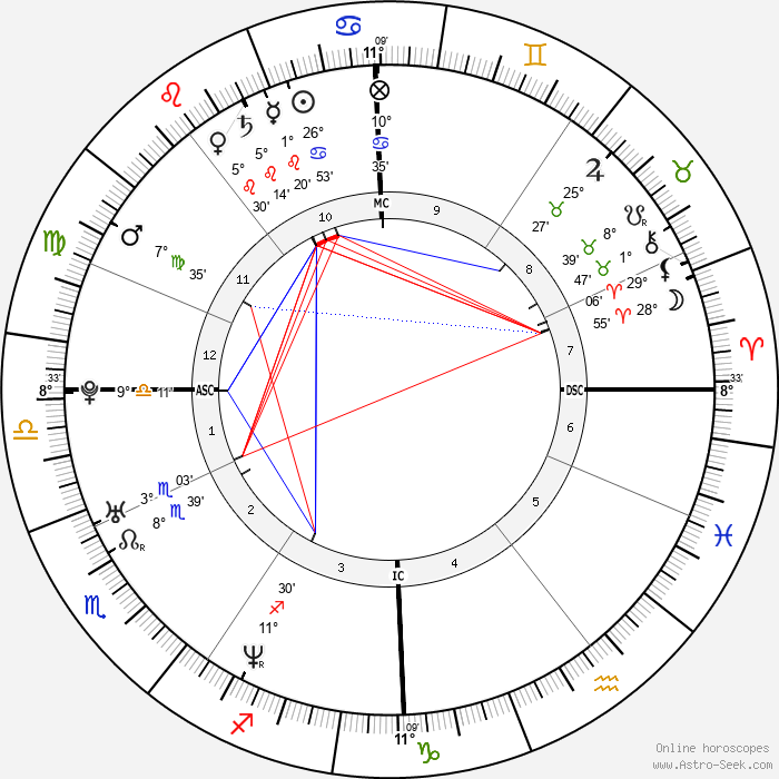 Benedict Cumberbatch - Birth horoscope chart