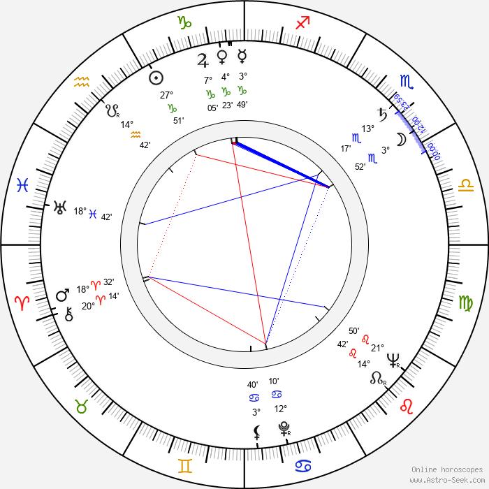 Bengt Eklund - Birth horoscope chart