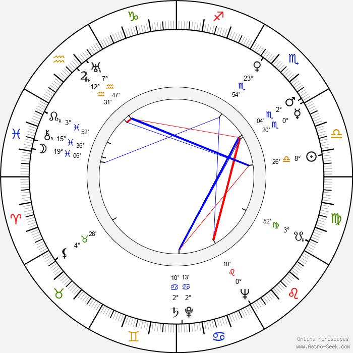 Bengt Johansson - Birth horoscope chart
