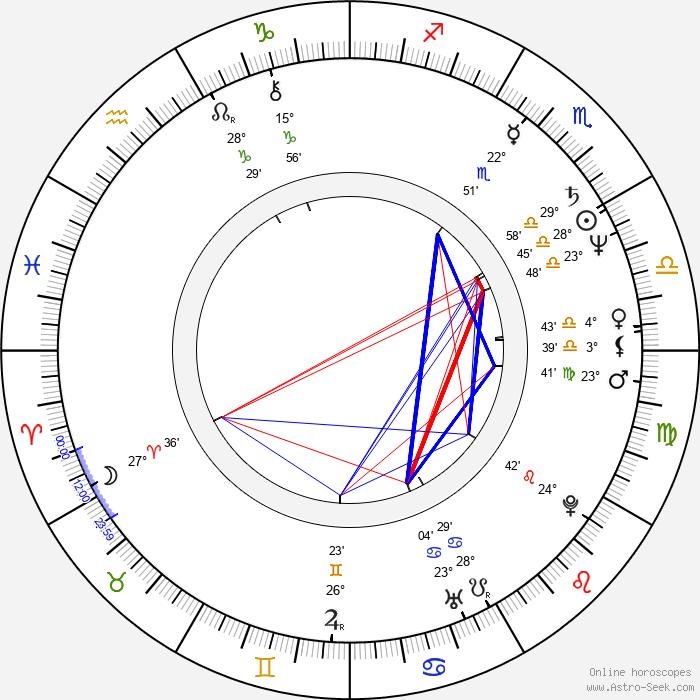 Beniamino Donnici - Birth horoscope chart