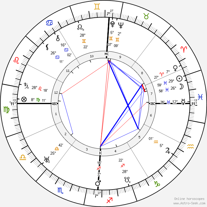 Beniamino Gigli - Birth horoscope chart