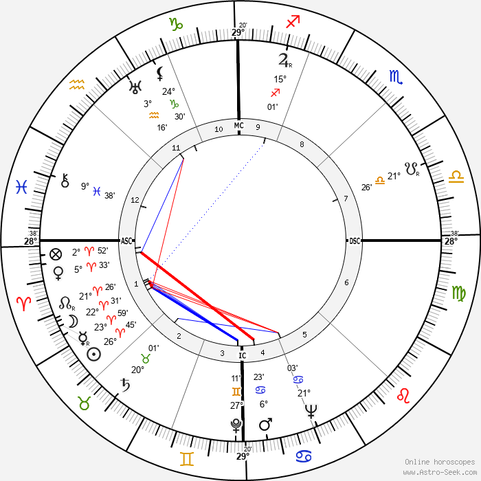 Benigno Zaccagnini - Birth horoscope chart