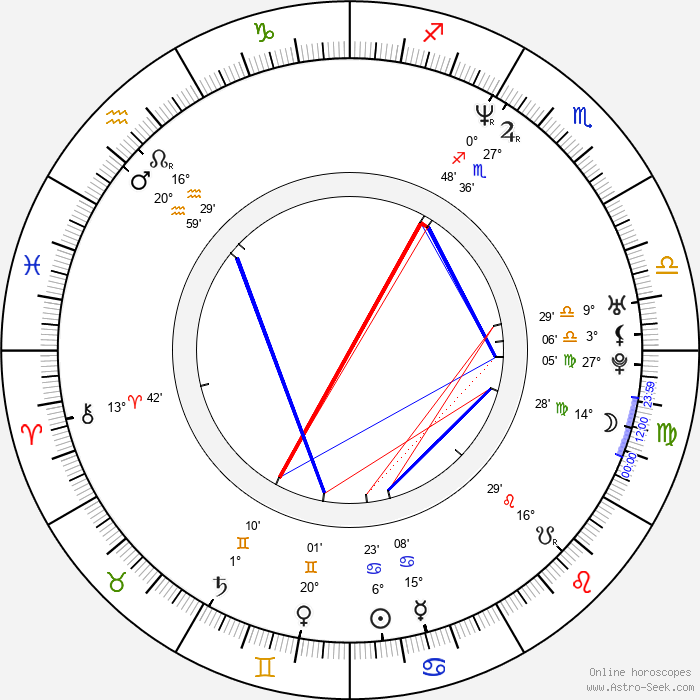 Benito Martinez - Birth horoscope chart