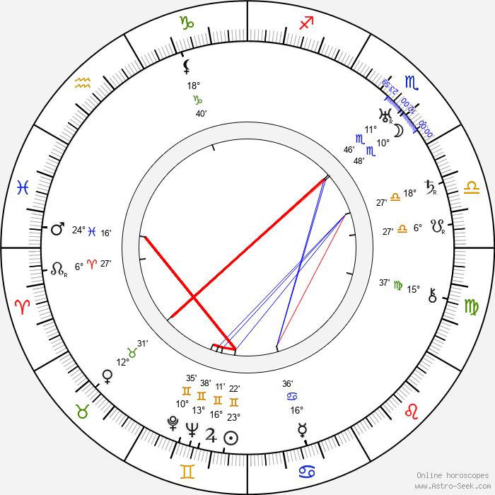 Benito Perojo - Birth horoscope chart