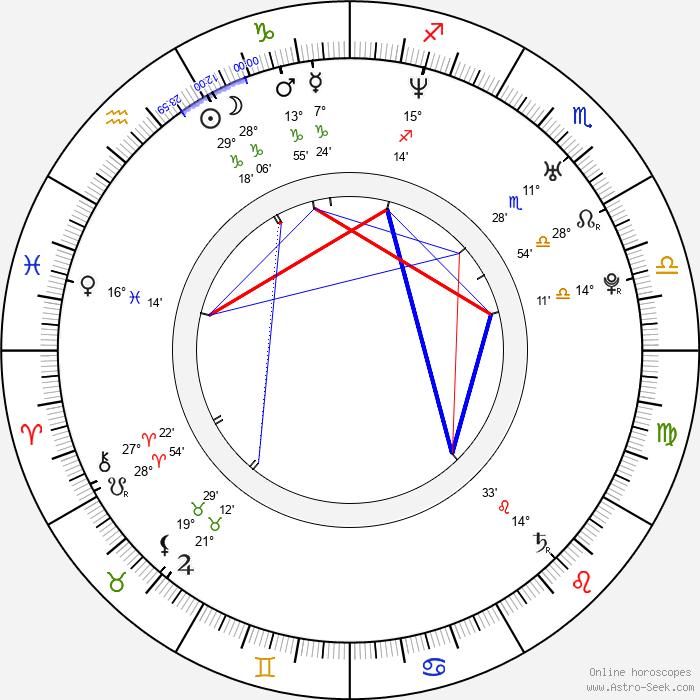 Benjamin Ayres - Birth horoscope chart
