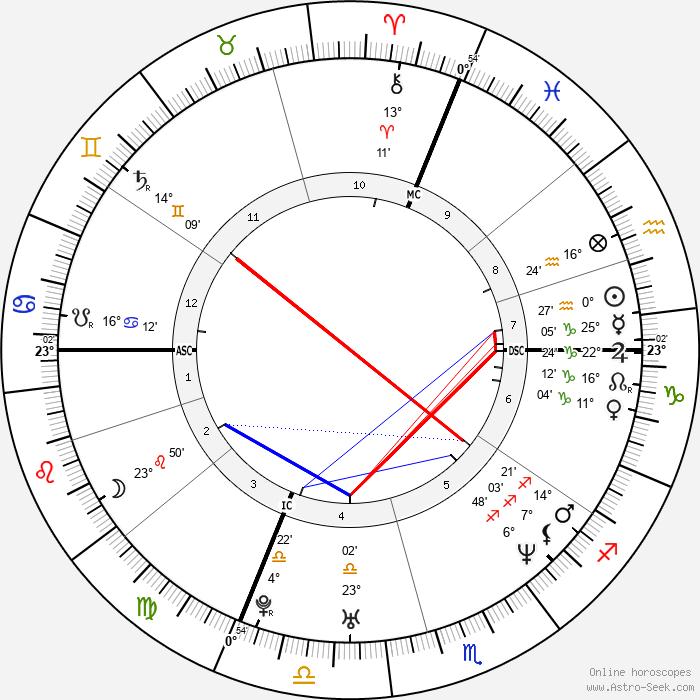 Benjamin Biolay - Birth horoscope chart