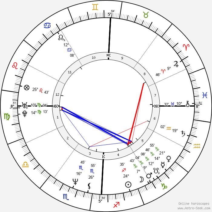 Benjamin Bratt - Birth horoscope chart