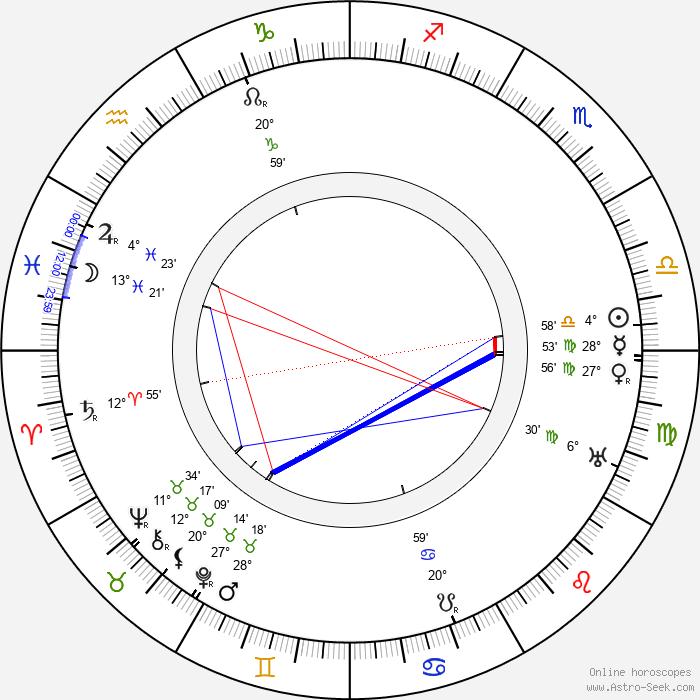 Benjamin Christensen - Birth horoscope chart