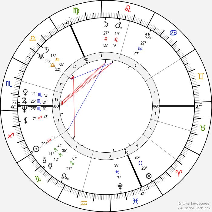 Benjamin Disraeli - Birth horoscope chart