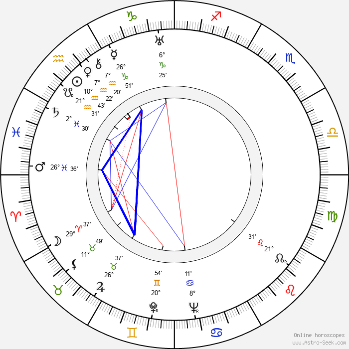 Benjamin Frankel - Birth horoscope chart