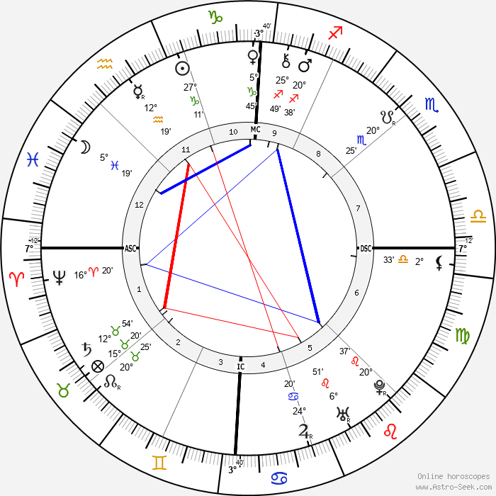 Benjamin Franklin - Birth horoscope chart