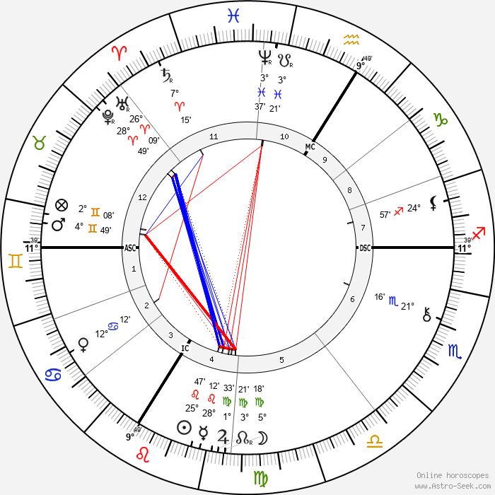 Benjamin Godard - Birth horoscope chart