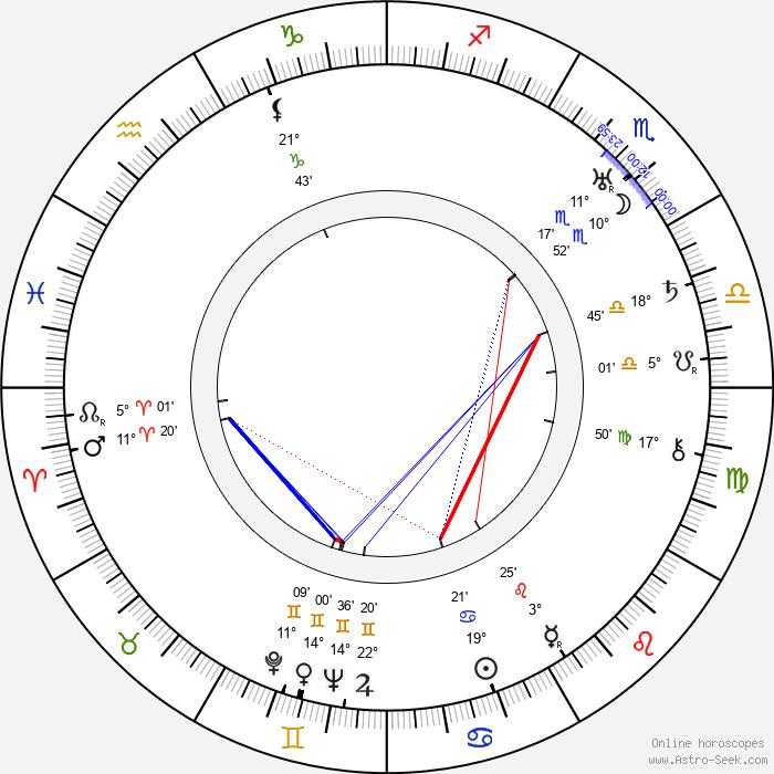 Benjamin H. Kline - Birth horoscope chart