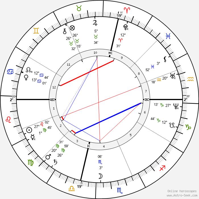 Benjamin Harrison - Birth horoscope chart