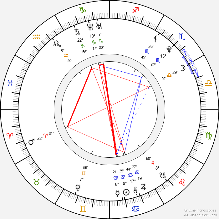 Benjamin Iorio - Birth horoscope chart
