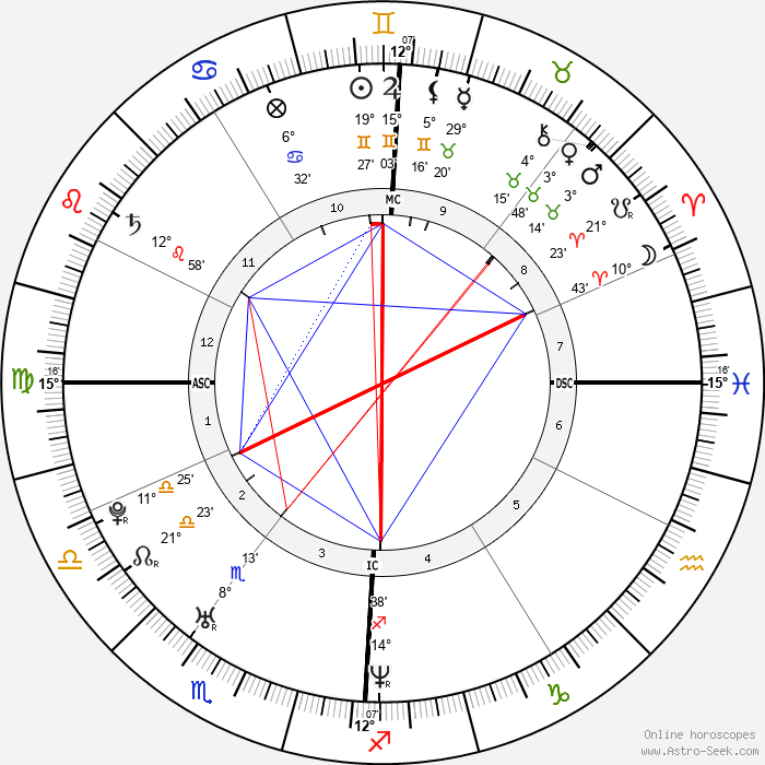 Benjamin Millepied - Birth horoscope chart