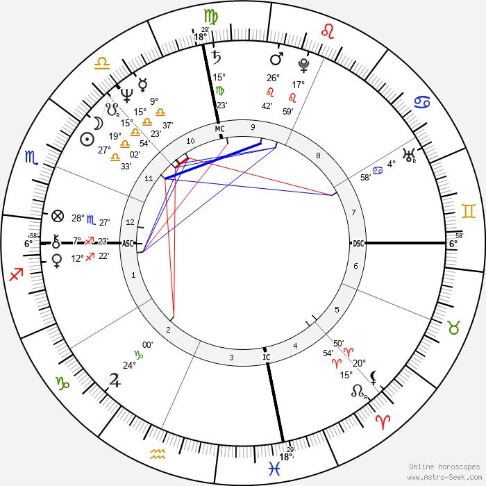 Benjamin Netanyahu - Birth horoscope chart