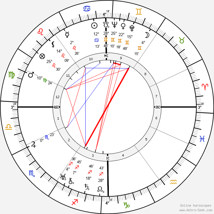 Benjamin Péret - Birth horoscope chart