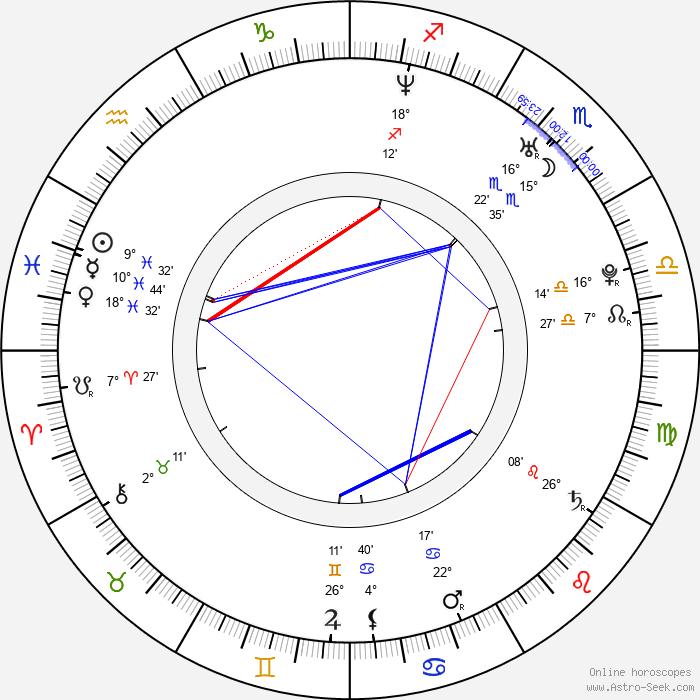 Benjamin Raich - Birth horoscope chart