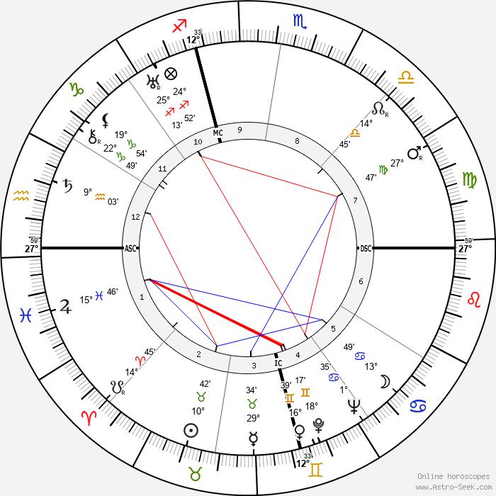Benjamin Spock - Birth horoscope chart