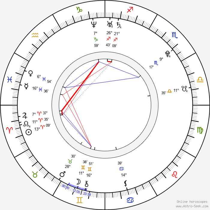 Benjamin Stone - Birth horoscope chart