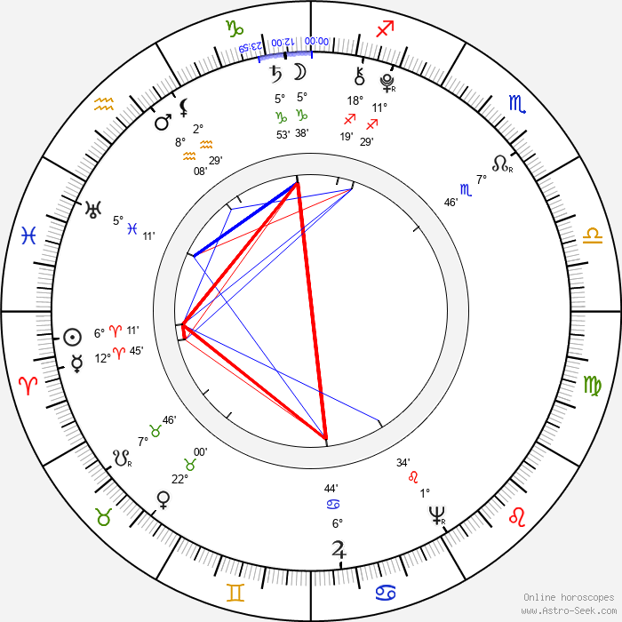 Benjamin Thompson - Birth horoscope chart