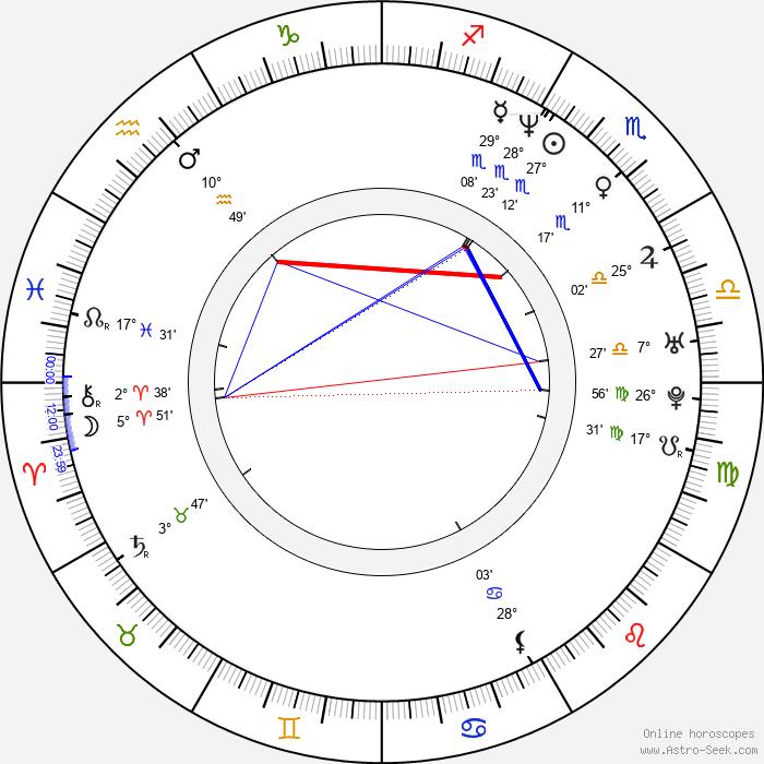 Benji Wilhoite - Birth horoscope chart