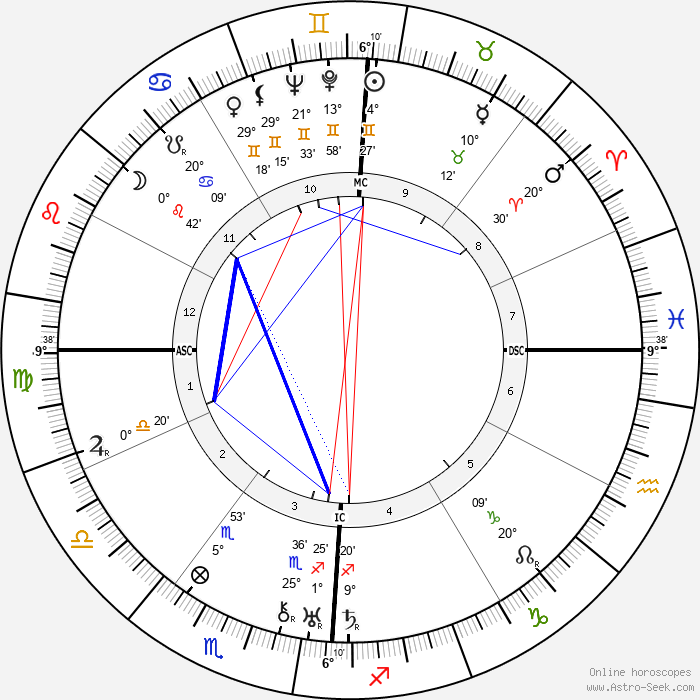 Bennett Cerf - Birth horoscope chart