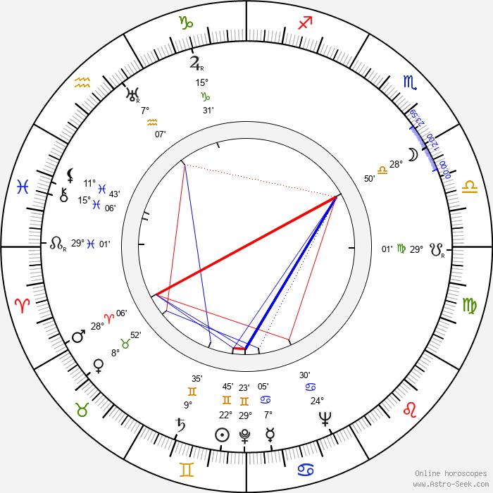 Beno Blachut - Birth horoscope chart