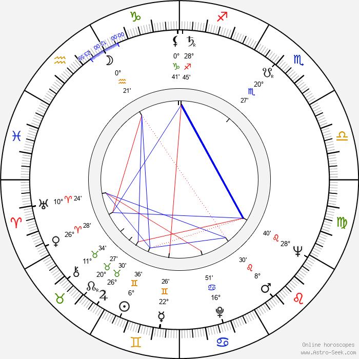 Bent Christensen - Birth horoscope chart