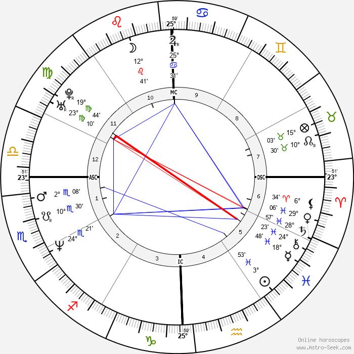 Bentley Mitchum - Birth horoscope chart