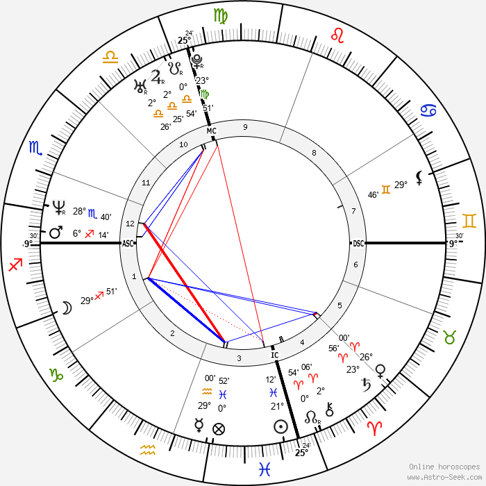 Beppe Fiorello - Birth horoscope chart