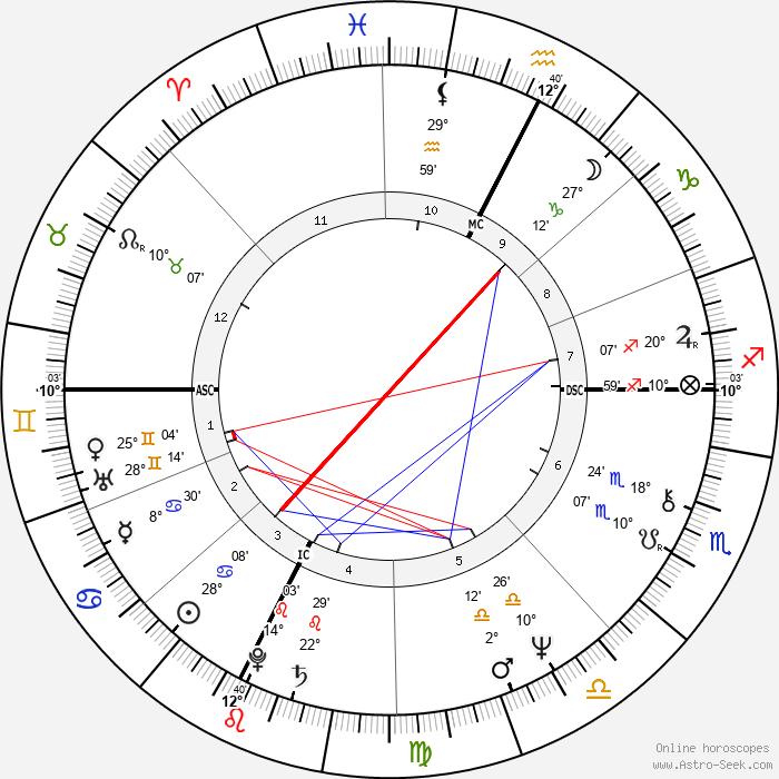 Beppe Grillo - Birth horoscope chart