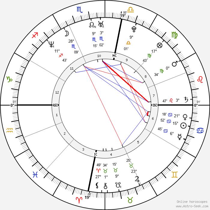 Bérénice Bejo - Birth horoscope chart