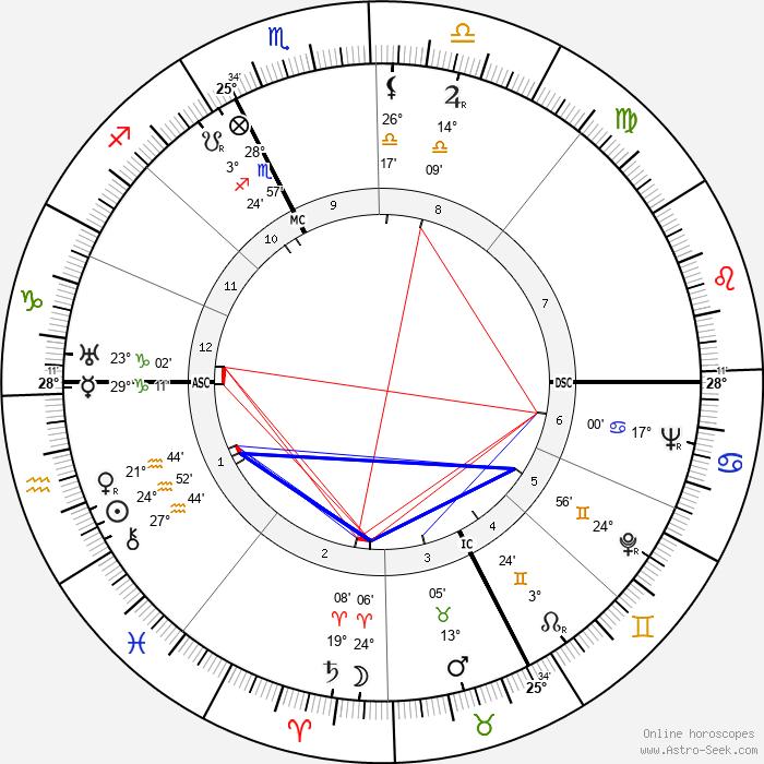 Bern Porter - Birth horoscope chart