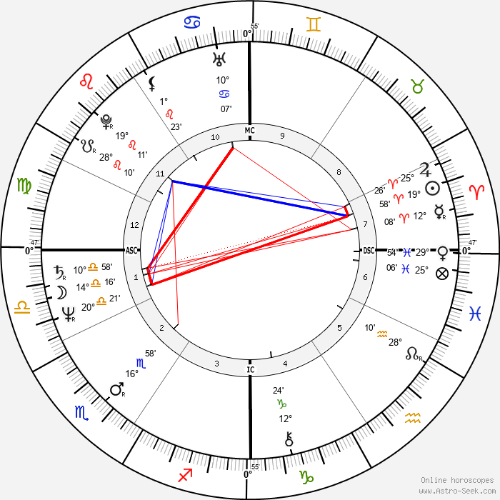 Bernadette Federici - Birth horoscope chart