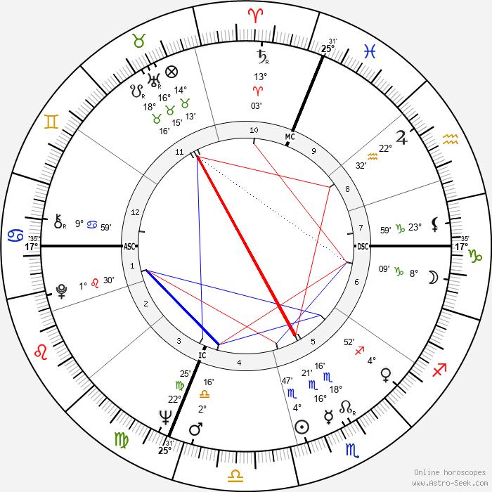 Bernadette Lafont - Birth horoscope chart