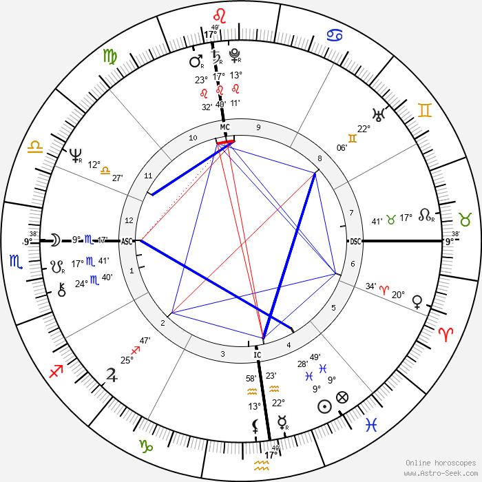 Bernadette Peters - Birth horoscope chart