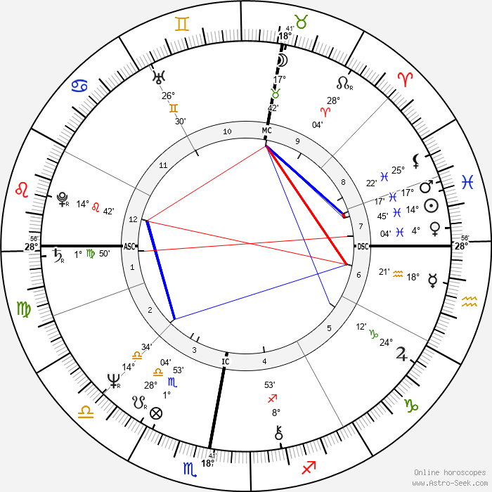 Bernard Arnault - Birth horoscope chart