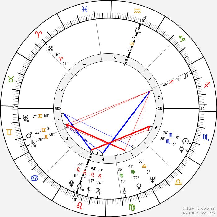 Bernard Attali - Birth horoscope chart