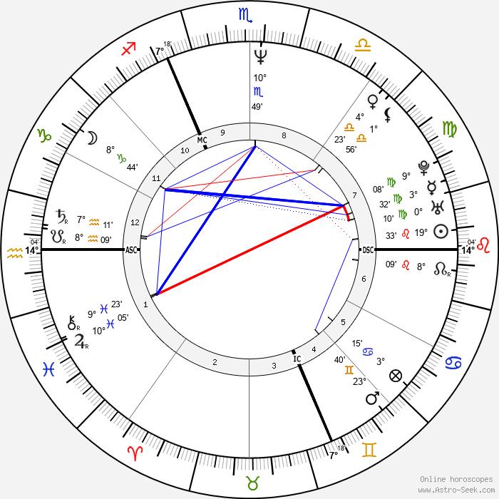 Bernard Baranton - Birth horoscope chart