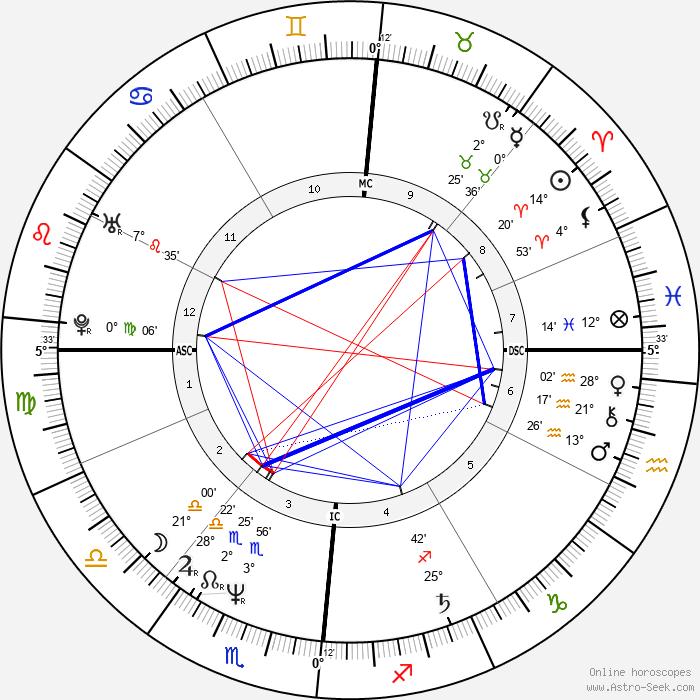 Bernard Campan - Birth horoscope chart