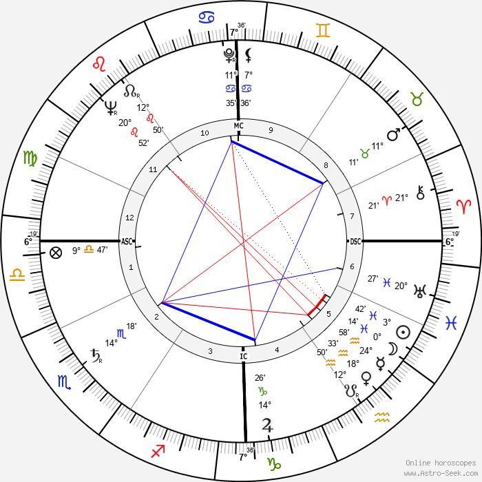 Bernard Celestini - Birth horoscope chart