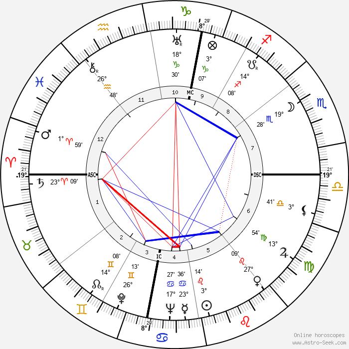Bernard Cornut-Gentille - Birth horoscope chart