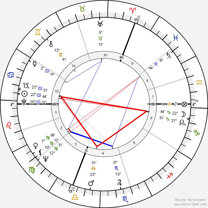 Bernard Dumon - Birth horoscope chart
