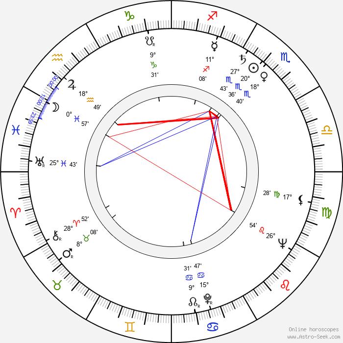 Bernard Fein - Birth horoscope chart