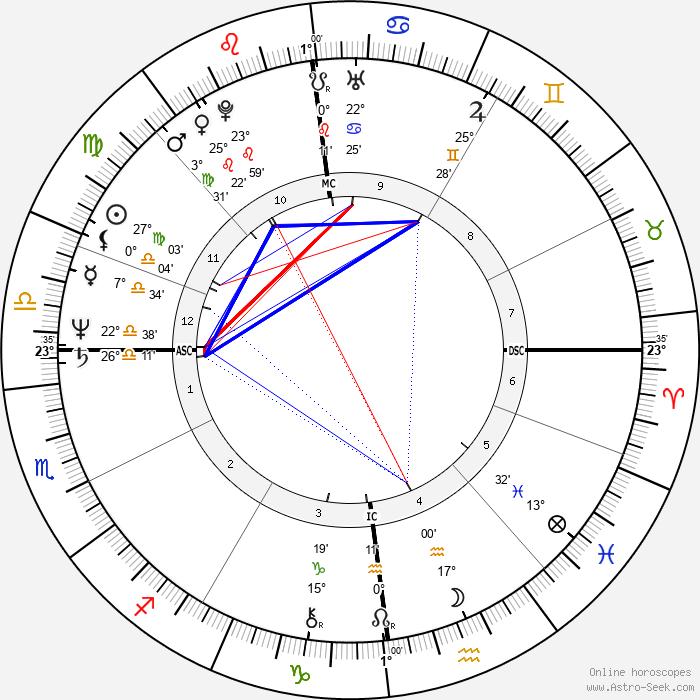 Bernard Fincoeur - Birth horoscope chart