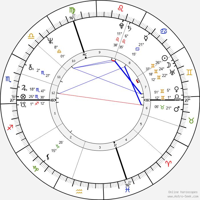 Bernard Giraudeau - Birth horoscope chart