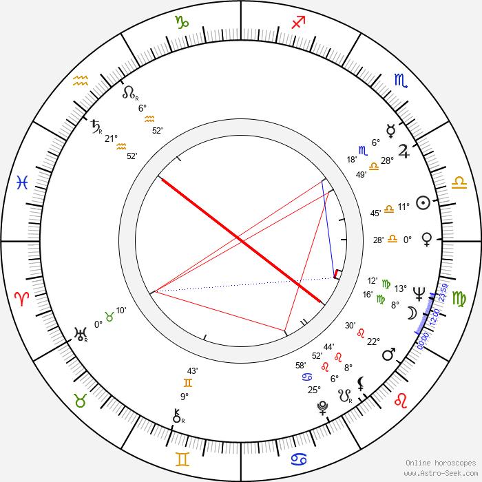 Bernard Gosselin - Birth horoscope chart