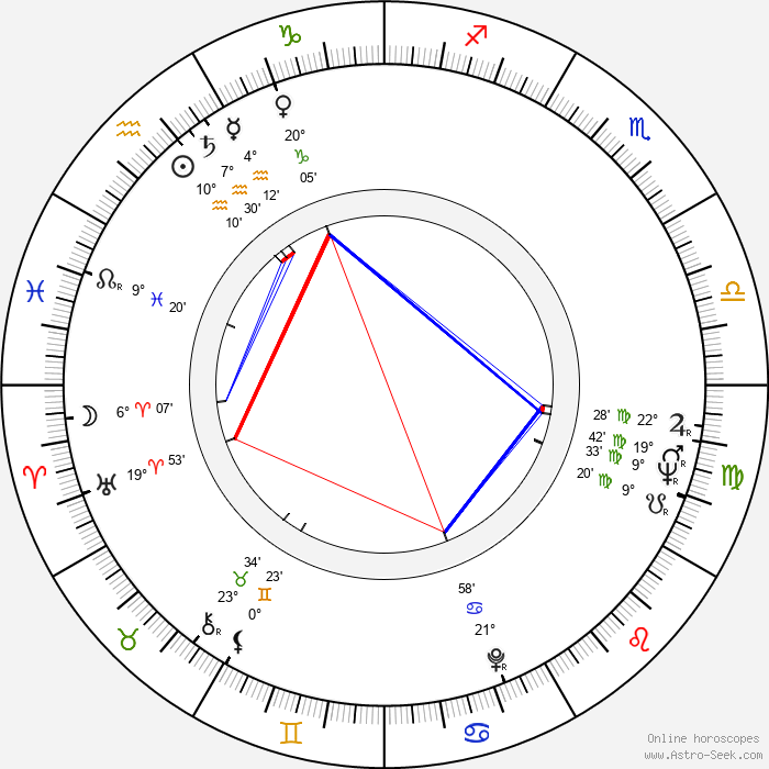 Bernard Guillou - Birth horoscope chart
